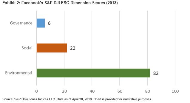 Chart showing ESG sub-scores