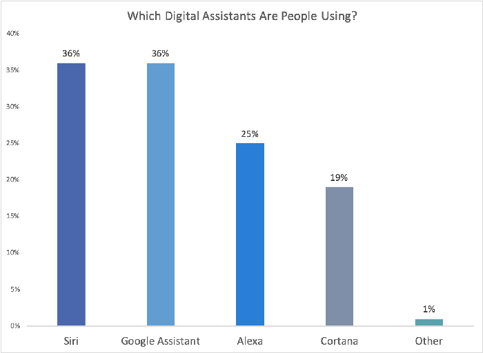 Chart showing market share of the most widely used digital assistants in the U.S.