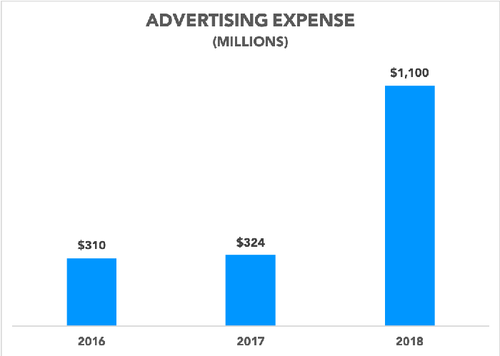 Chart showing annual advertising expense