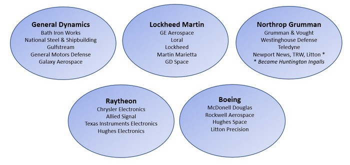 A summary of the companies that now comprise the five defense primes.
