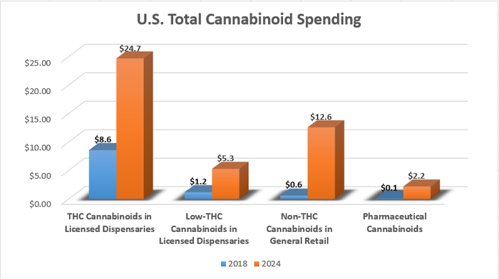 A bar chart showing the rapid growth of U.S. cannabinoid spending between 2018 and 2024.
