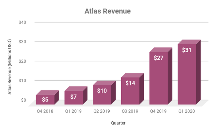 Chart showing Atlas revenue by quarter