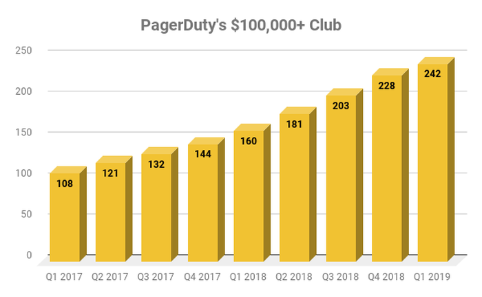 Chart showing PagerDuty customers with annual contracts over $100,000