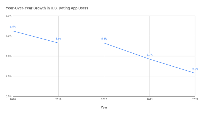 Chart showing projected year-over-year growth in U.S. dating app users.