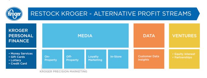 "Graphic illustrating the three main businesses under Kroger's ""Alternative Profit Streams"" umbrella."