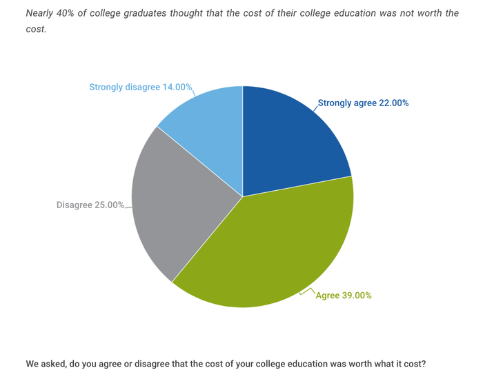 A chart shows how many people regret the cost of their college degree.