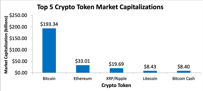 Chart of top crypto tokens by market capitalization
