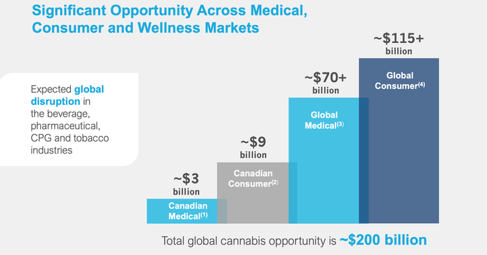 Aurora Cannabis estimates its addressable market at $200 billion, including $3 billion in Canadian medical sales, $9 billion in Canadian consumer sales, $70 billion in global medical sales, and $115 billion in global consumer sales
