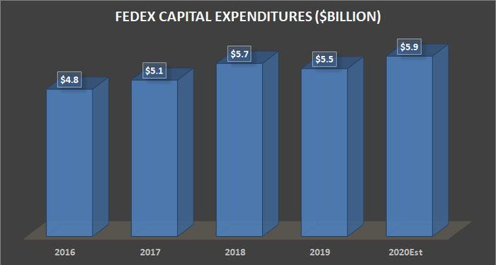 FedEx capital expenditure.