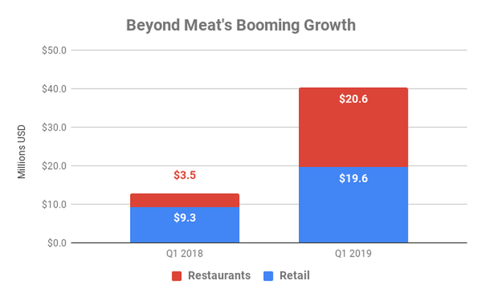 Chart showing Beyond Meat revenue by type