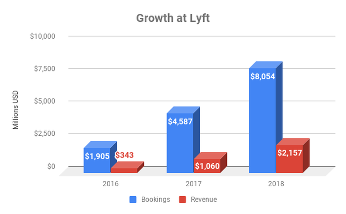 Chart showing growth of bookings and revenue at Lyft over time