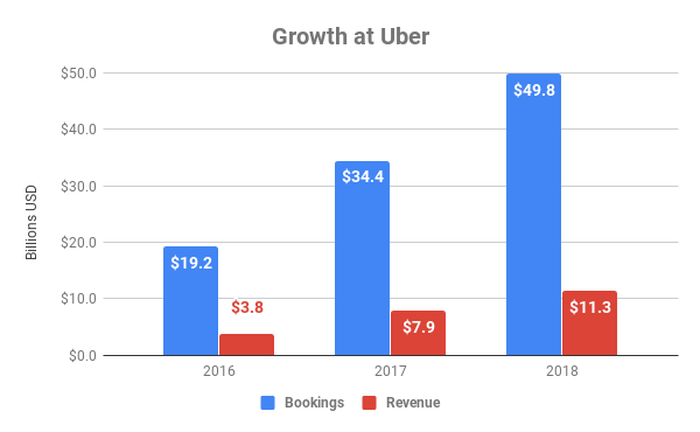 Chart showing growth of bookings and revenue at Uber over time