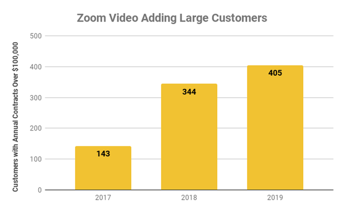 Chart showing Zoom customers with annual contracts over $100,000