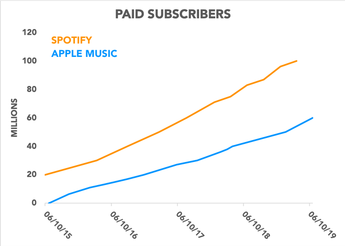 Chart showing total paid subscribers for Apple Music and Spotify