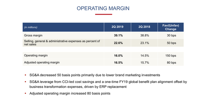 Slide showing change in gross and operating profit margins.