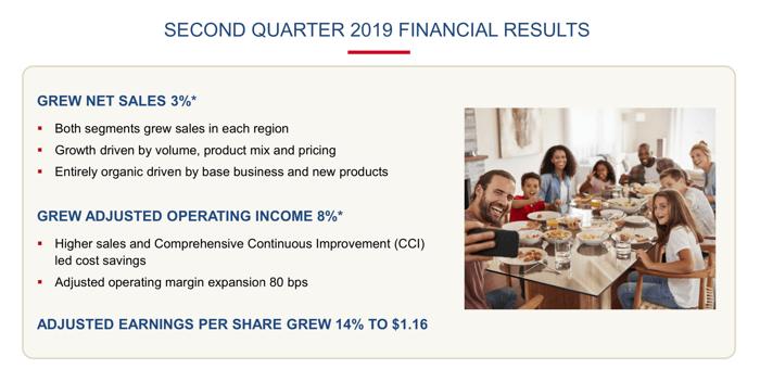 A slide summarizing McCormick's results.