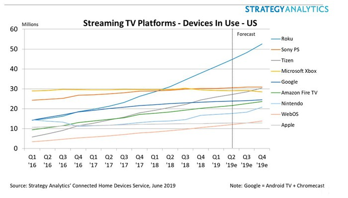 A graph of Roku's increasing share of streaming device use.