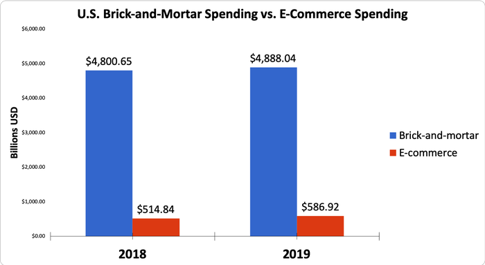 Chart showing U.S. brick-and-mortar spending vs. e-commerce spending