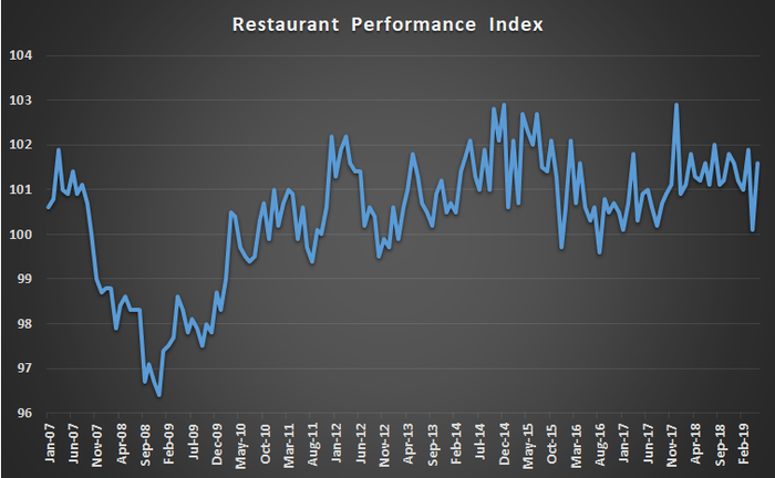 The Restaurant Performance Index.