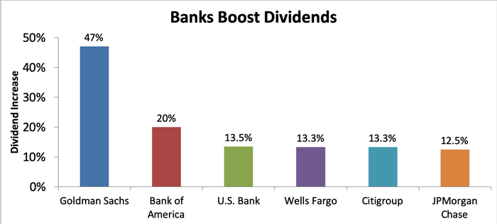 Bar graph of dividend increases by bank