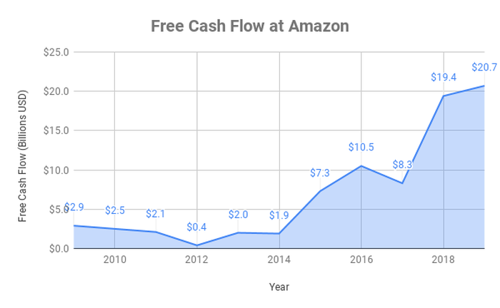 Chart showing free cash flow growth at Amazon, from $2.9 billion in 2009 to $20.7 billion in 2019