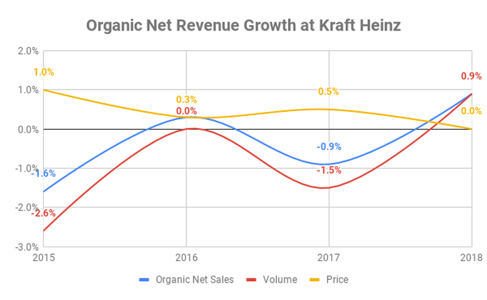 Chart showing composition of organic net revenue growth at Kraft Heinz between 2015 and 2018