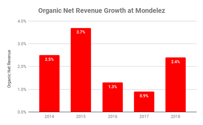 Chart showing organic net revenue growth at Mondelez between 2014 and 2018