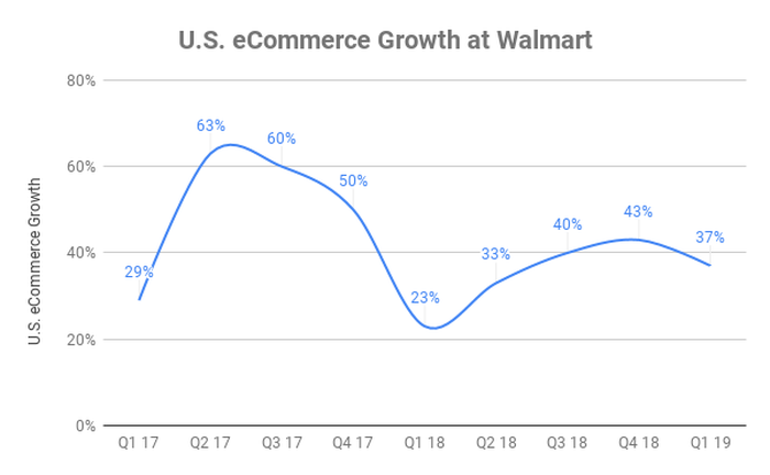 Chart showing growth of eCommerce at Walmart's U.S. locations between Q1 2017 and Q1 2019