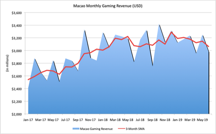 Graph of Macao monthly revenue from gambling activities.