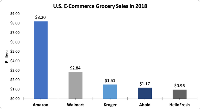 Chart showing companies with the five highest e-commerce grocery sales in 2018