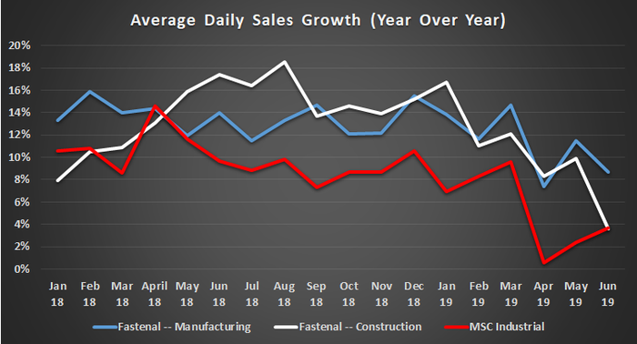 Fastenal and MSC Industrial sales growth.