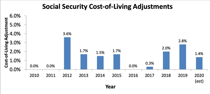 Bar graph of Social Security cost of living adjustments from 2010-2020