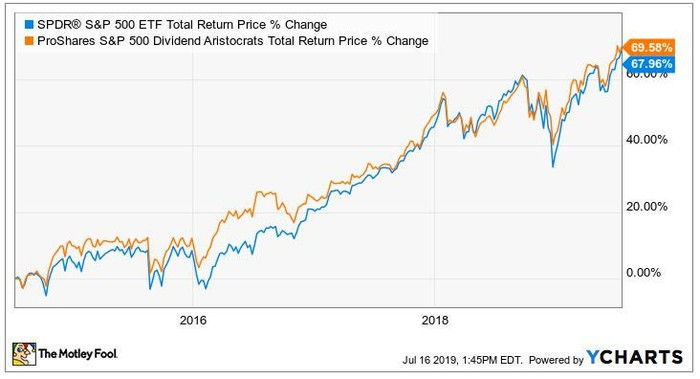 Chart comparing S&P 500 TR price change against Dividend Aristocrats (NOBL)