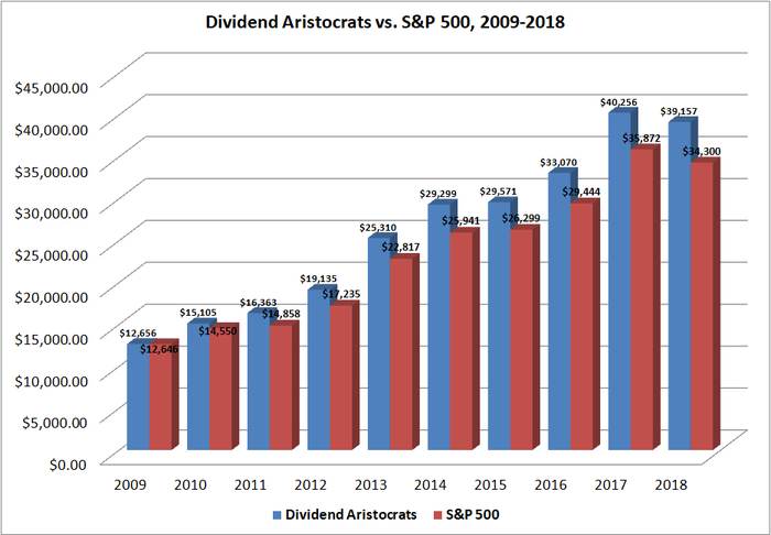 Table showing total returns of the Dividend Aristocrats Index versus the S&P 500 from 2009 through 2018