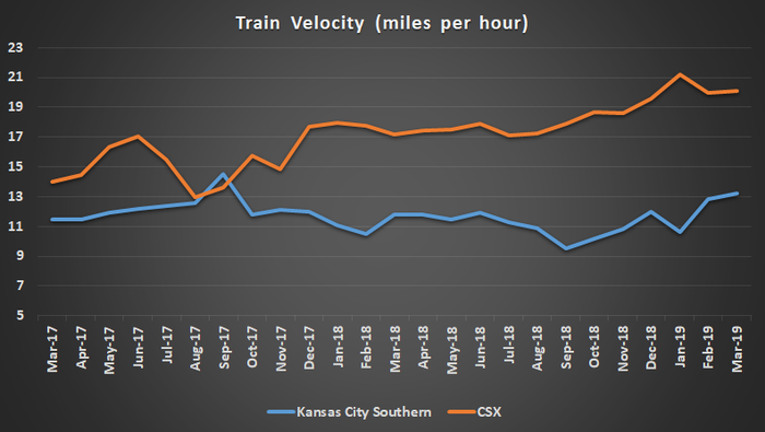 Train Velocity for CSX and Kansas City Southern