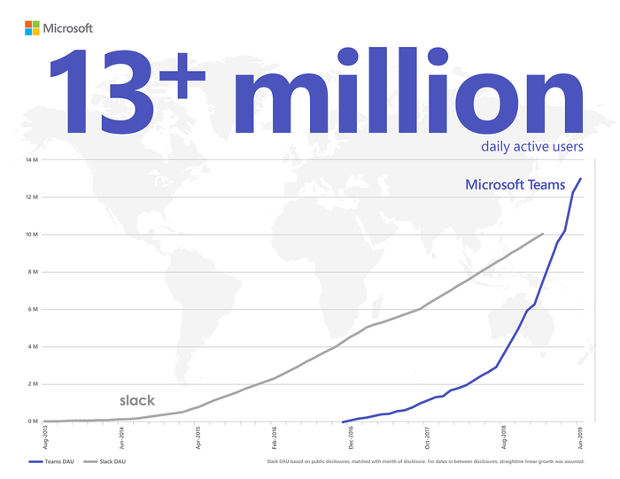 Microsoft Teams Has 13 Million Daily Users. That's Bad News for Slack