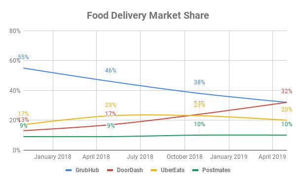 Graphique montrant la part du marché de la distribution alimentaire dans le temps