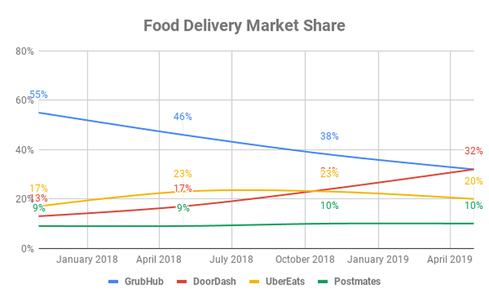 Chart showing food delivery market share over time