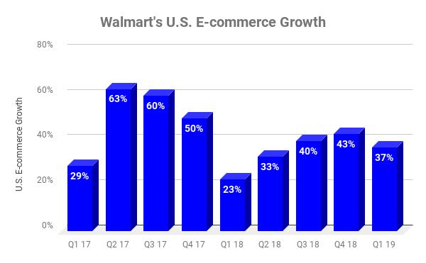 Graphique illustrant la croissance du commerce électronique dans les emplacements américains de Walmart au fil du temps