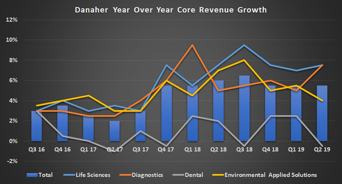Danaher revenue growth