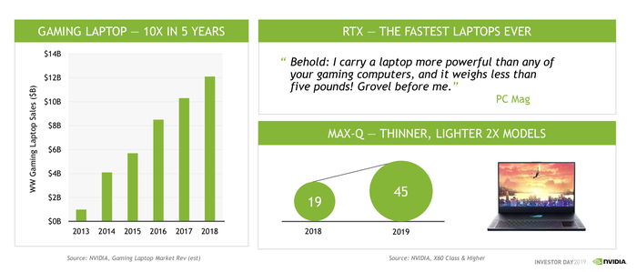 A bar chart showing the growth of gaming laptops since 2013, and a circle chart showing the increase in laptop models expected to ship this year featuring NVIDIA's technology.