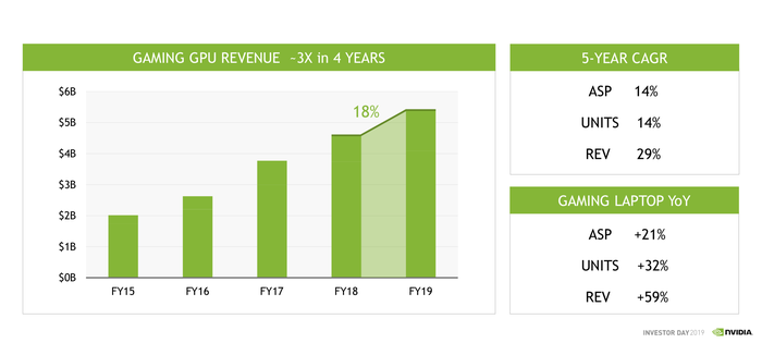 A bar chart showing the annual increase in NVIDIA's gaming segment.