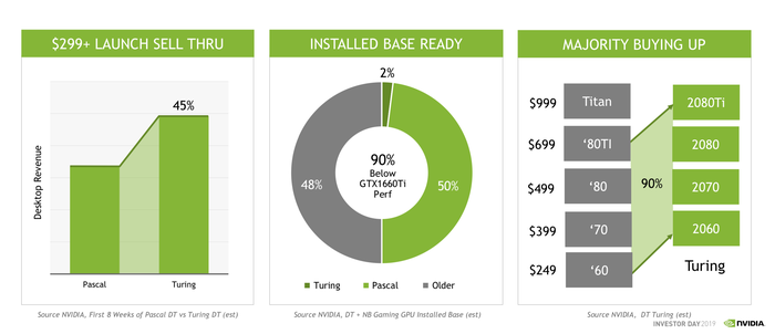 Three charts showing the progress of NVIDIA's Turing upgrade cycle.