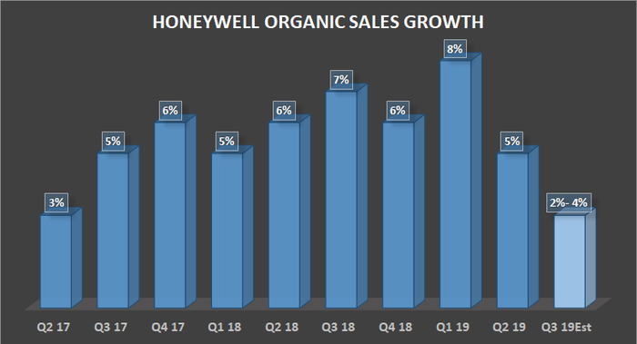 Honeywell's organic sales growth.