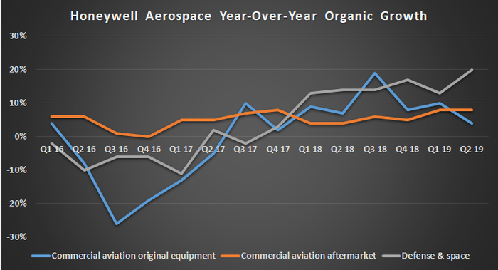Honeywell aerospace year-over-year growth.