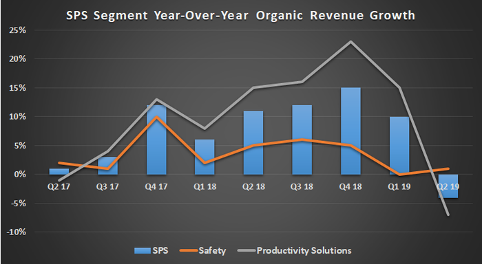 Honeywell SPS segment growth.