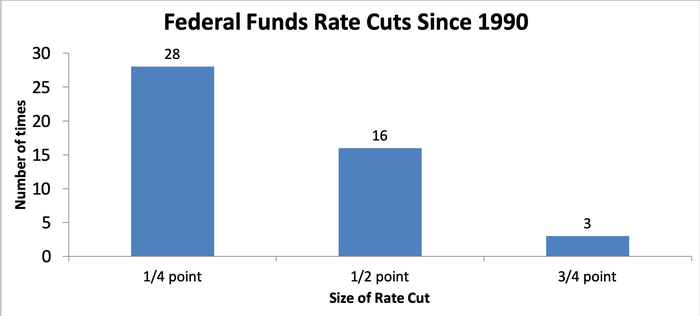 Bar chart showing rate cuts by Federal Reserve since 1990