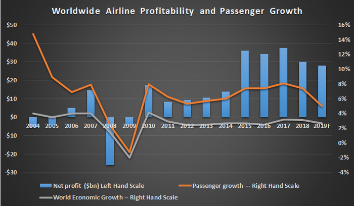 Airline profitability and passenger growth.