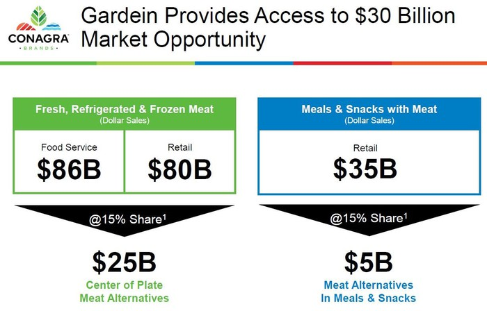 a chart showing the estimated market size of meat alternatives