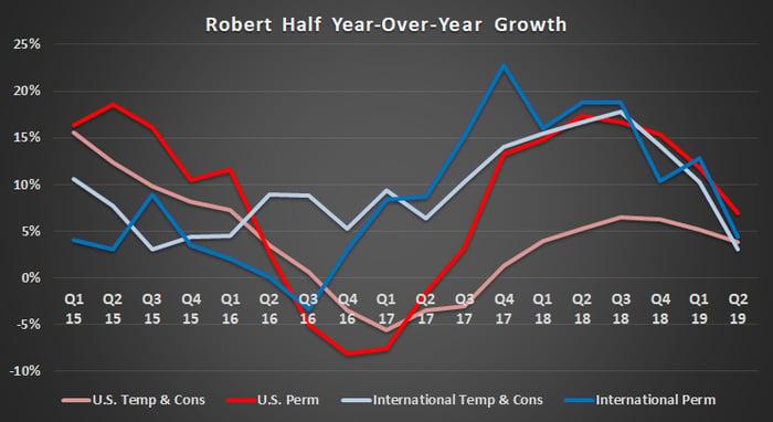 Robert Half revenue trends.